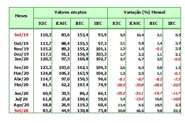 Confiança do empresário avança 20,8% em setembro, aponta Fecomércio-BA