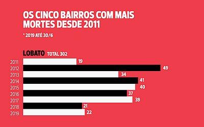 Itinga lidera homicídios em Salvador e RMS nos últimos oito