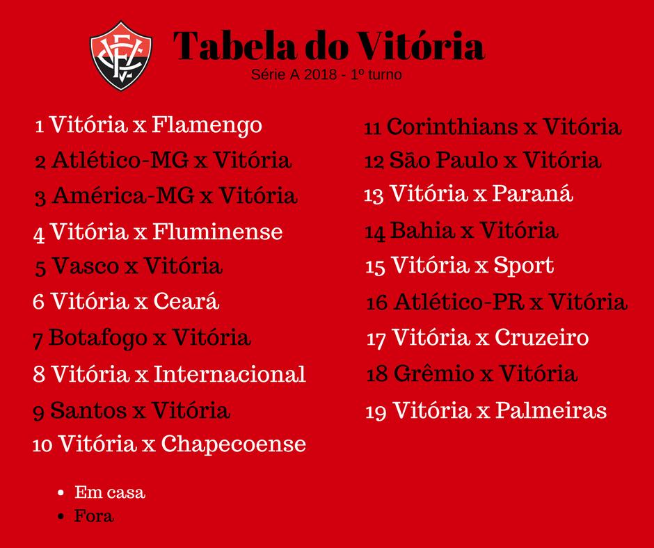 Sai A Tabela Do Brasileirao Confira Os Jogos De Bahia E Vitoria Jornal Correio Noticias E Opinioes Que A Bahia Quer Saber