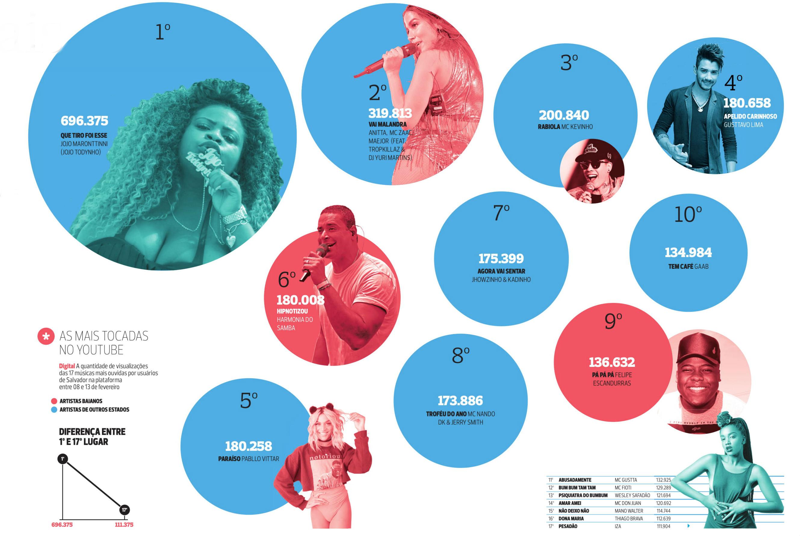 f2140a32de47f Confira ranking das músicas mais tocadas no Carnaval 2018 em Salvador -  Jornal CORREIO   Notícias e opiniões que a Bahia quer saber