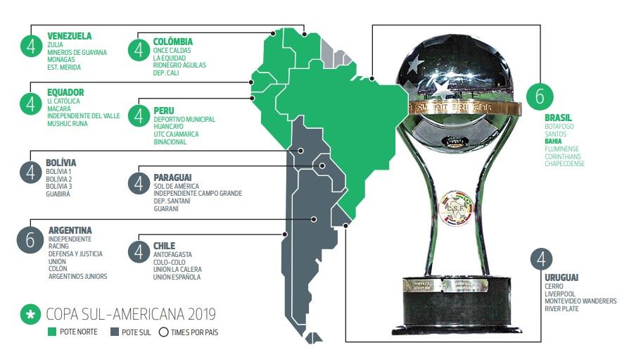 Times e potes da Copa Sul-Americana 2019
