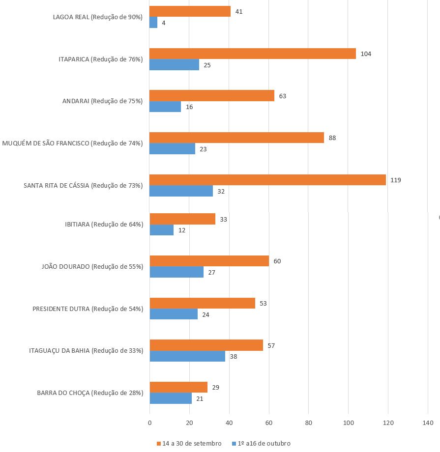 10 cidades que mais reduziram o número de testes de covid-19 realizados