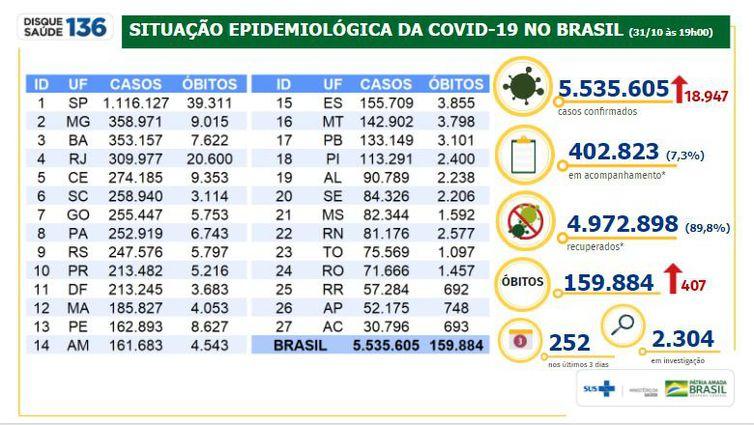 Balanço do Ministério da Saúde sobre casos de covid-19 divulgados no dia 31/10
